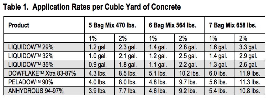 Concrete Accelerate | Great Lakes Chloride | Calcium Chloride